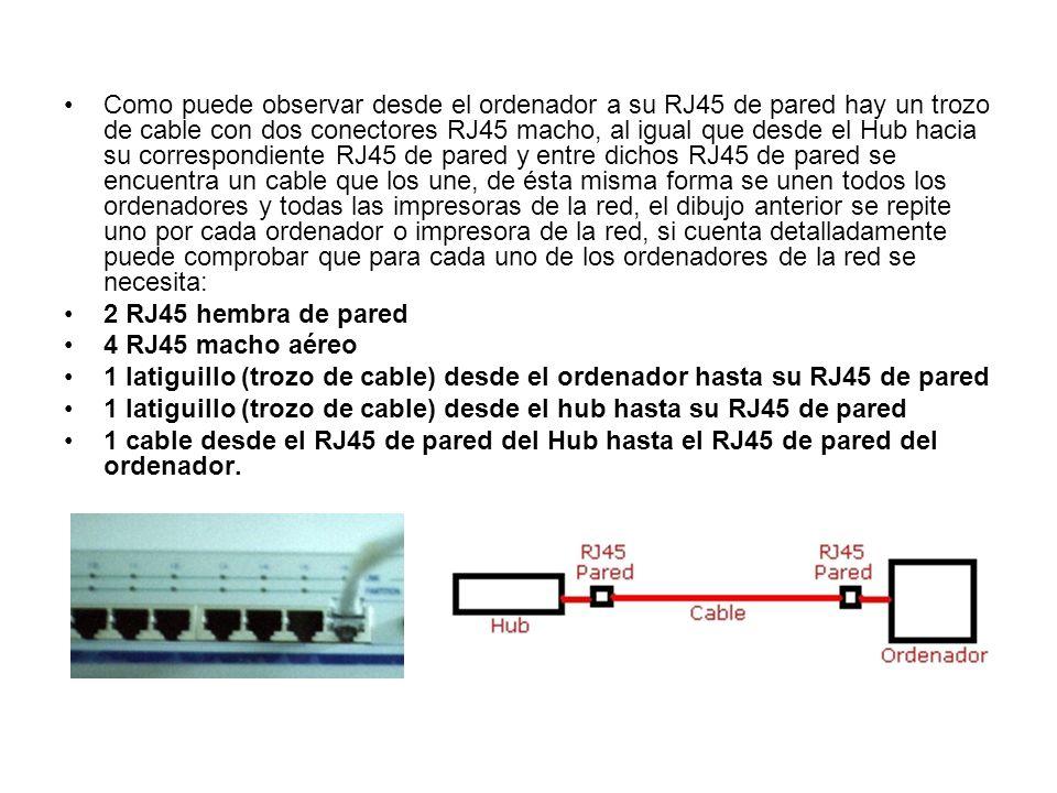 Como puede observar desde el ordenador a su RJ45 de pared hay un trozo de cable con dos conectores RJ45 macho, al igual que desde el Hub hacia su correspondiente RJ45 de pared y entre dichos RJ45 de pared se encuentra un cable que los une, de ésta misma forma se unen todos los ordenadores y todas las impresoras de la red, el dibujo anterior se repite uno por cada ordenador o impresora de la red, si cuenta detalladamente puede comprobar que para cada uno de los ordenadores de la red se necesita: 2 RJ45 hembra de pared 4 RJ45 macho aéreo 1 latiguillo (trozo de cable) desde el ordenador hasta su RJ45 de pared 1 latiguillo (trozo de cable) desde el hub hasta su RJ45 de pared 1 cable desde el RJ45 de pared del Hub hasta el RJ45 de pared del ordenador.
