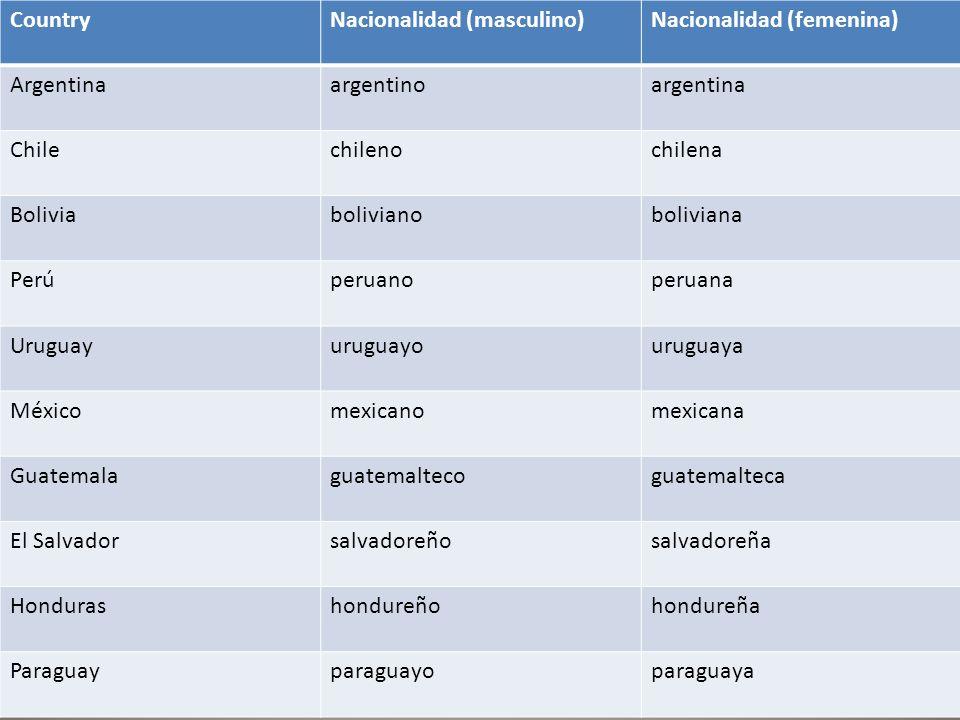 CountryNacionalidad (masculino)Nacionalidad (femenina) Argentinaargentinoargentina Chilechilenochilena Boliviabolivianoboliviana Perúperuanoperuana Uruguayuruguayouruguaya Méxicomexicanomexicana Guatemalaguatemaltecoguatemalteca El Salvadorsalvadoreñosalvadoreña Hondurashondureñohondureña Paraguayparaguayoparaguaya