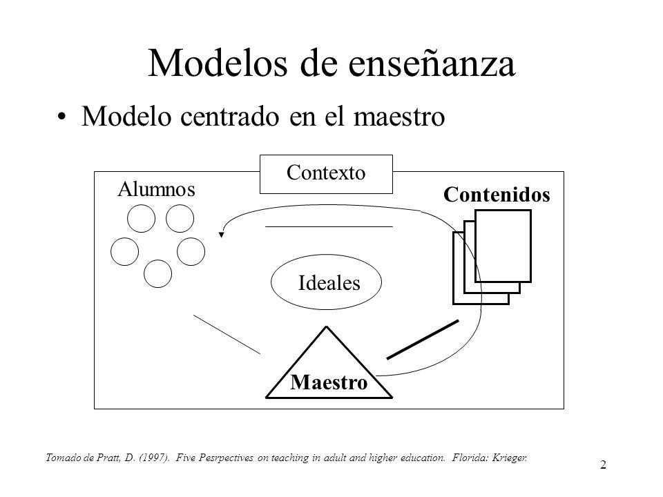 2 Modelos de enseñanza Modelo centrado en el maestro Contexto Ideales Maestro Contenidos Alumnos Tomado de Pratt, D. (1997). Five Pesrpectives on teac
