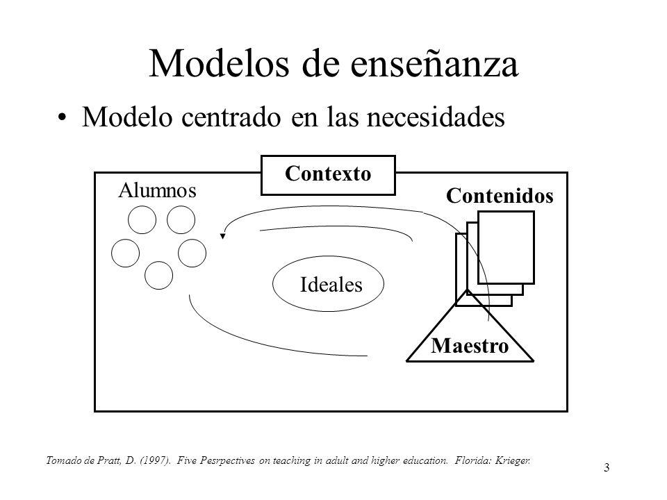 3 Modelos de enseñanza Modelo centrado en las necesidades Contexto Ideales Maestro Contenidos Alumnos Tomado de Pratt, D. (1997). Five Pesrpectives on