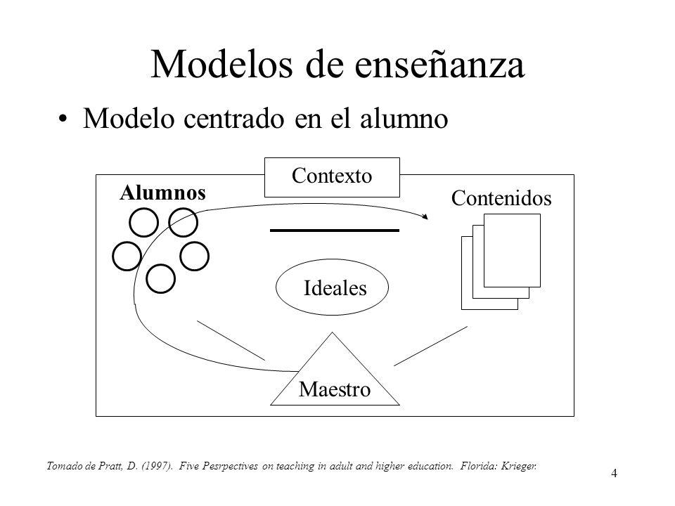 4 Modelos de enseñanza Modelo centrado en el alumno Contexto Ideales Maestro Contenidos Alumnos Tomado de Pratt, D. (1997). Five Pesrpectives on teach