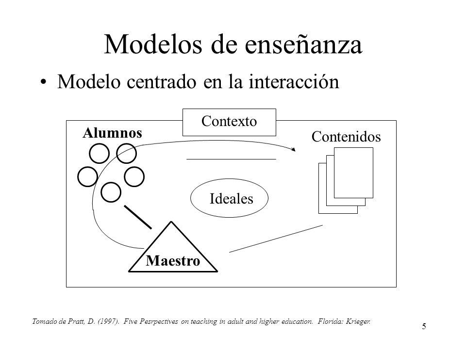 5 Modelos de enseñanza Modelo centrado en la interacción Contexto Ideales Maestro Contenidos Alumnos Tomado de Pratt, D. (1997). Five Pesrpectives on