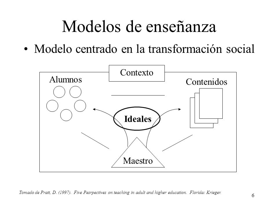6 Modelos de enseñanza Modelo centrado en la transformación social Contexto Ideales Maestro Contenidos Alumnos Tomado de Pratt, D.