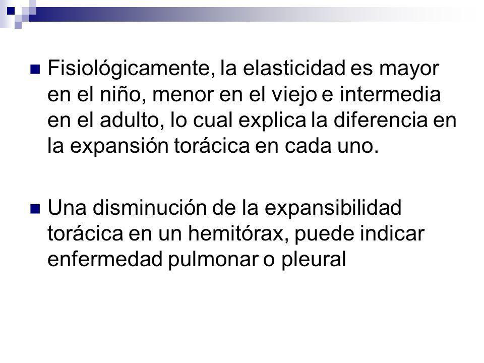 Fisiológicamente, la elasticidad es mayor en el niño, menor en el viejo e intermedia en el adulto, lo cual explica la diferencia en la expansión torác