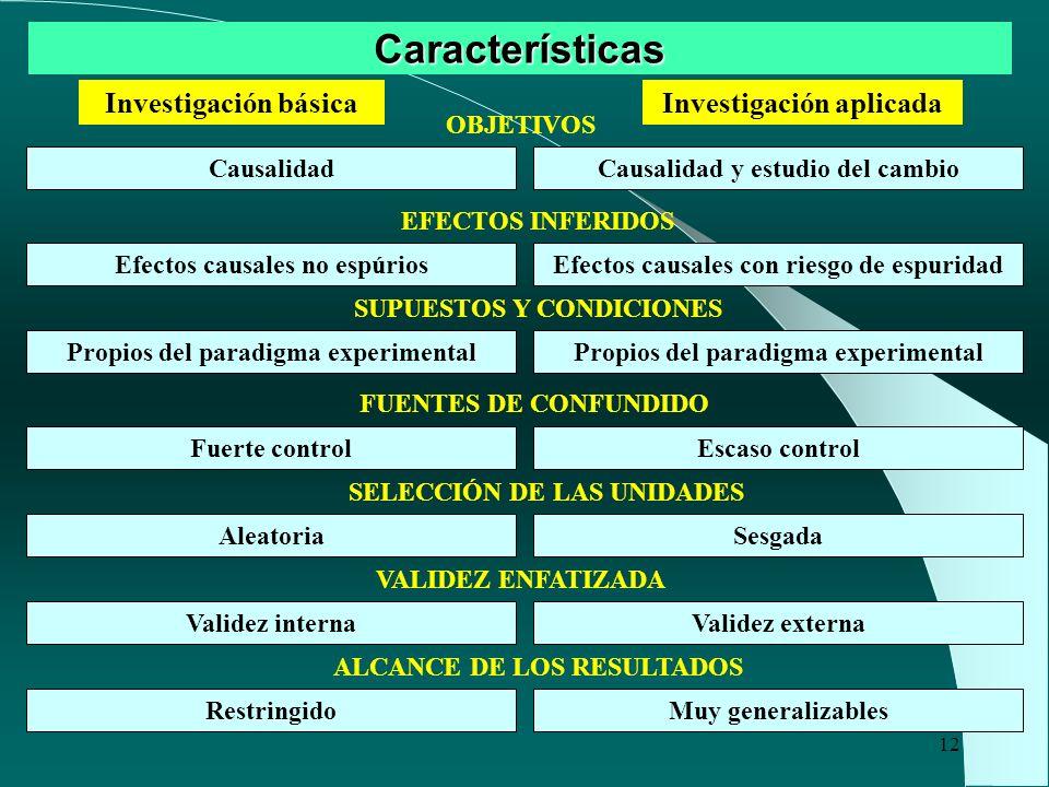 12 Características Investigación básicaInvestigación aplicada Causalidad Efectos causales no espúrios Propios del paradigma experimental Efectos causa
