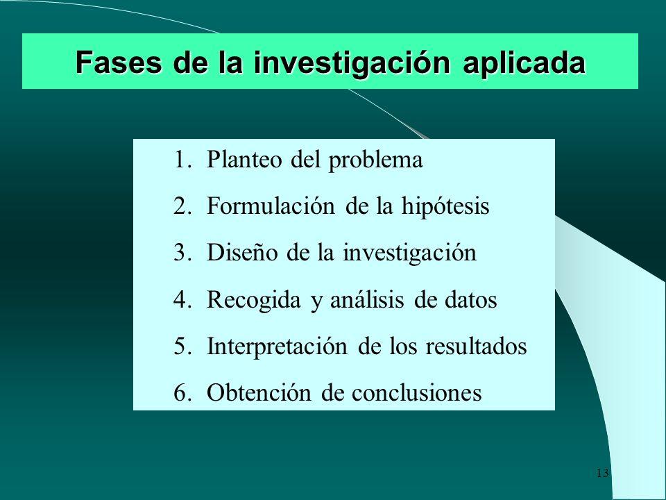 13 Fases de la investigación aplicada 1.Planteo del problema 2.Formulación de la hipótesis 3.Diseño de la investigación 4.Recogida y análisis de datos