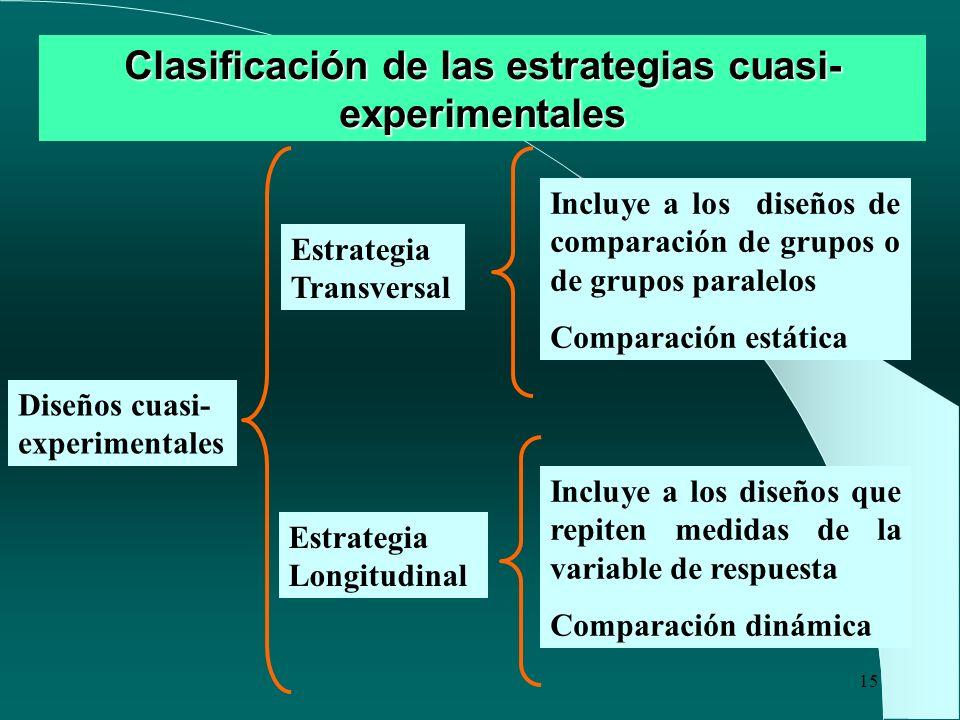 15 Clasificación de las estrategias cuasi- experimentales Diseños cuasi- experimentales Estrategia Transversal Estrategia Longitudinal Incluye a los d