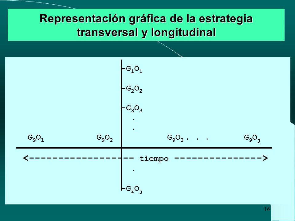16 Representación gráfica de la estrategia transversal y longitudinal -G 1 O 1 -G 2 O 2 -G 3 O 3. G 9 O 1 G 9 O 2 G 9 O 3... G 9 O j. -G i O j
