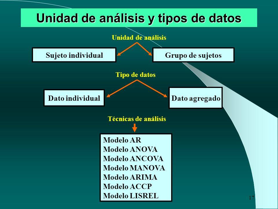 17 Unidad de análisis y tipos de datos Sujeto individualGrupo de sujetos Dato individual Dato agregado Modelo AR Modelo ANOVA Modelo ANCOVA Modelo MAN