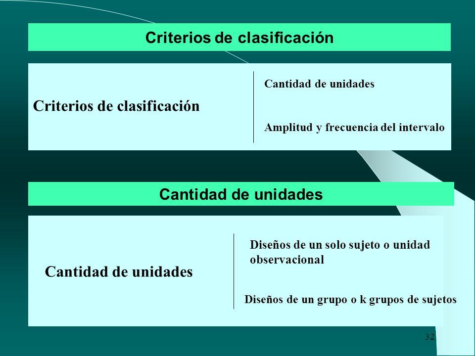 32 Criterios de clasificación Cantidad de unidades Amplitud y frecuencia del intervalo Cantidad de unidades Diseños de un grupo o k grupos de sujetos