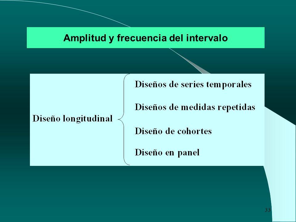 33 Amplitud y frecuencia del intervalo