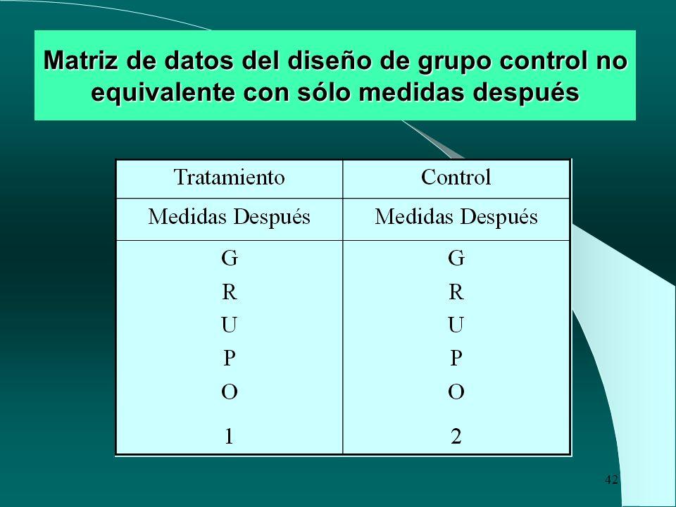 42 Matriz de datos del diseño de grupo control no equivalente con sólo medidas después