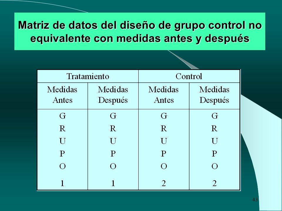 43 Matriz de datos del diseño de grupo control no equivalente con medidas antes y después
