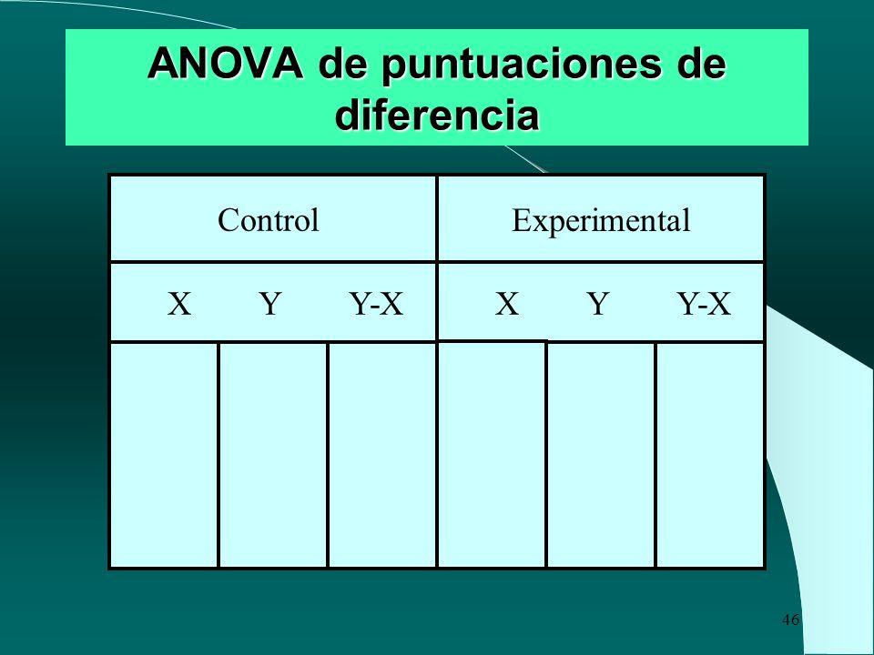 46 ANOVA de puntuaciones de diferencia Experimental Control X Y Y-X