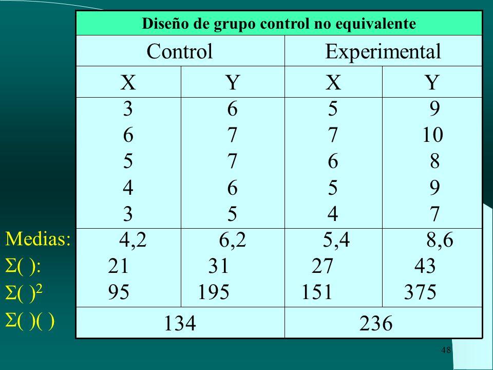48 Medias: ( ): ( ) 2 ( )( ) 8,6 43 375 5,4 27 151 6,2 31 195 4,2 21 95 236 134 6776567765 Y 3654336543 X Control 9 10 8 9 7 5765457654 YX Experimenta