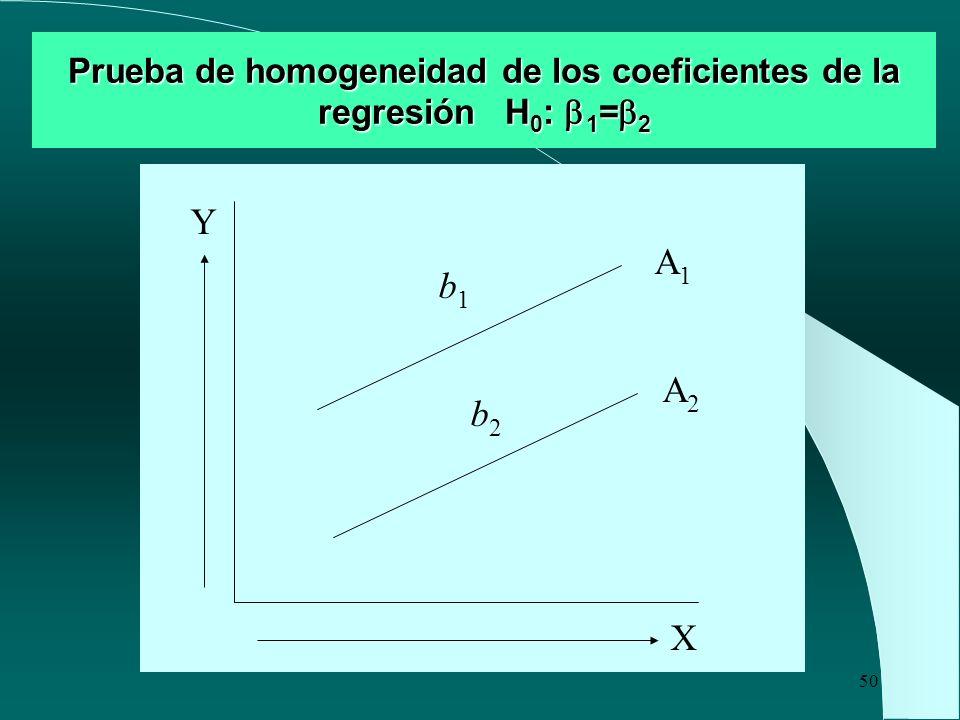 50 Prueba de homogeneidad de los coeficientes de la regresión H 0 : 1 = 2 X Y A1A1 A2A2 b1b1 b2b2