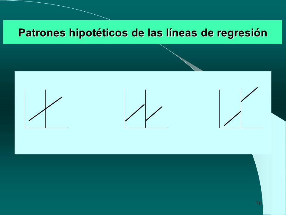 70 Patrones hipotéticos de las líneas de regresión