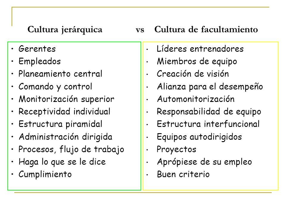 Cultura jerárquica vs Cultura de facultamiento Gerentes Empleados Planeamiento central Comando y control Monitorización superior Receptividad individu