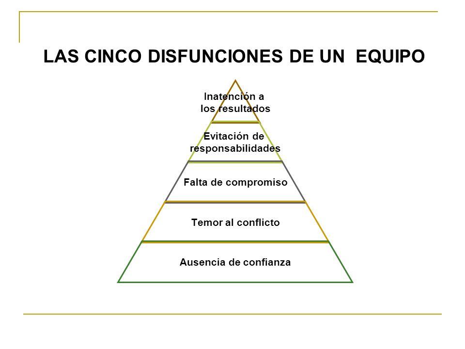 Inatención a los resultados Evitación de responsabilidades Falta de compromiso Temor al conflicto Ausencia de confianza LAS CINCO DISFUNCIONES DE UN E
