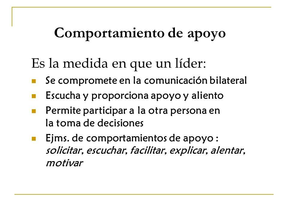 Comportamiento de apoyo Es la medida en que un líder: Se compromete en la comunicación bilateral Escucha y proporciona apoyo y aliento Permite participar a la otra persona en la toma de decisiones Ejms.