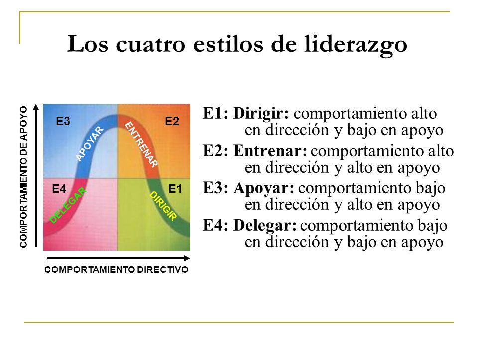 Los cuatro estilos de liderazgo E1: Dirigir: comportamiento alto en dirección y bajo en apoyo E2: Entrenar: comportamiento alto en dirección y alto en apoyo E3: Apoyar: comportamiento bajo en dirección y alto en apoyo E4: Delegar: comportamiento bajo en dirección y bajo en apoyo COMPORTAMIENTO DIRECTIVO COMPORTAMIENTO DE APOYO E1 E2E3 E4 DELEGAR ENTRENAR DIRIGIR APOYAR