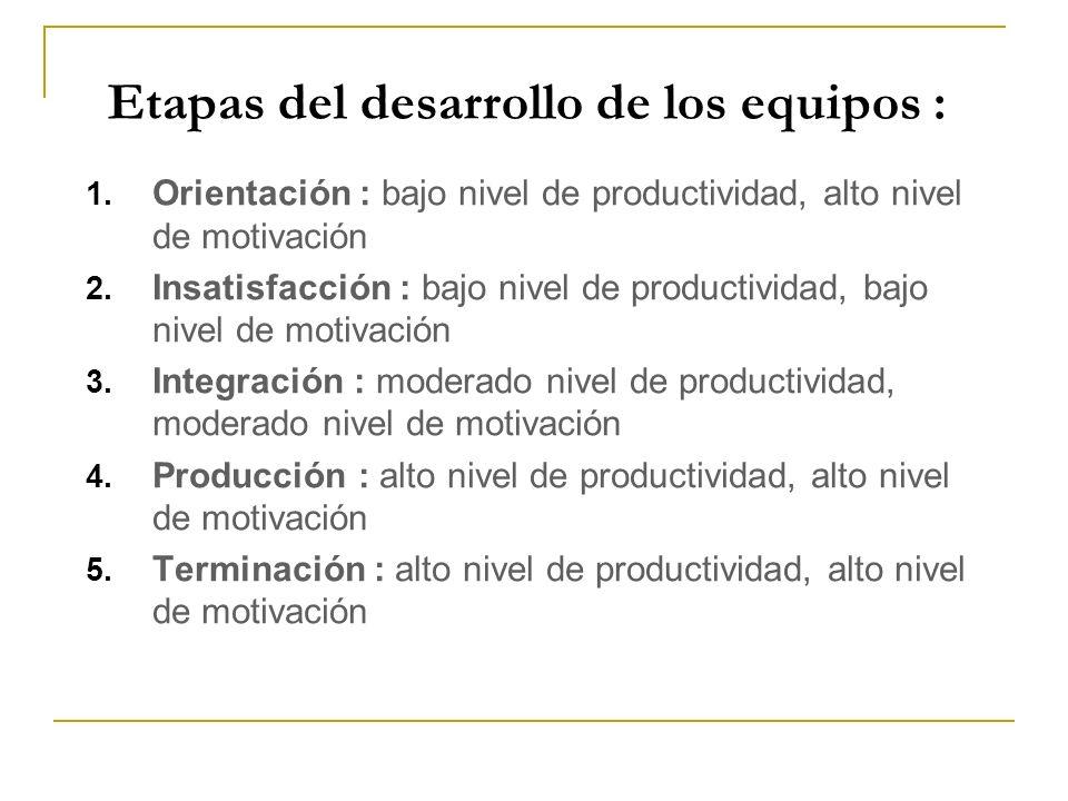 Etapas del desarrollo de los equipos : 1. Orientación : bajo nivel de productividad, alto nivel de motivación 2. Insatisfacción : bajo nivel de produc