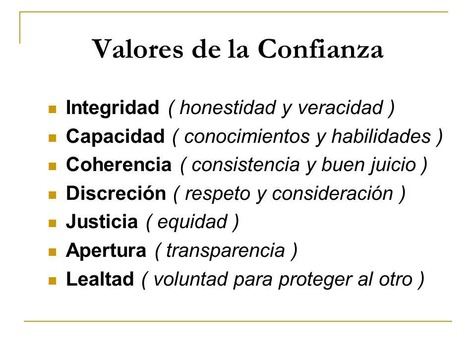 Valores de la Confianza Integridad ( honestidad y veracidad ) Capacidad ( conocimientos y habilidades ) Coherencia ( consistencia y buen juicio ) Discreción ( respeto y consideración ) Justicia ( equidad ) Apertura ( transparencia ) Lealtad ( voluntad para proteger al otro )
