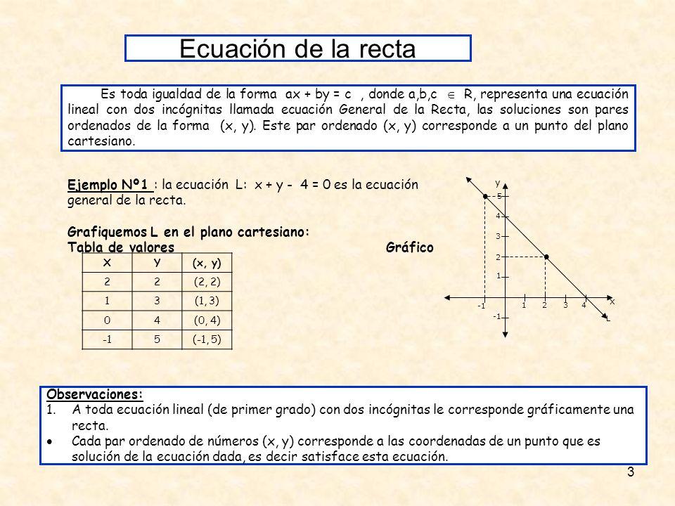 14 Ejemplo 2: Sea L2 : 4x - 2y = 8 despejamos la variable y en función de la variable x así: Ecuación 4x -2y - 4 =0 Despejemos y -2y = -4x + 4 Multipliquemos 2y = 4x - 4 Dividimos por 2 y = 4 x - 4 2 2 y= 2x - 2 m=2 n= -2 La pendiente es positiva por lo tanto la recta forma un ángulo agudo (mide menos de 90º) con el eje x.