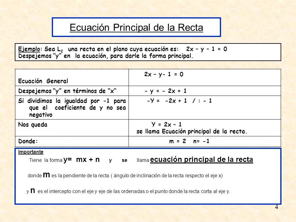 5 Hagamos una gráfica más acabada utilizando el programa grahpmática: En la ecuación principal encontrada m=2 y n= -1, significa que la recta tiene pendiente positiva forma un ángulo agudo con el eje x y pasa por el punto (0, -1) x y 1231 1 2 Pero ¿Qué son m y n ?