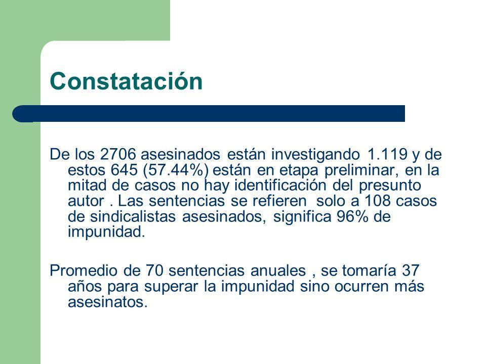 De los 2706 asesinados están investigando 1.119 y de estos 645 (57.44%) están en etapa preliminar, en la mitad de casos no hay identificación del presunto autor.