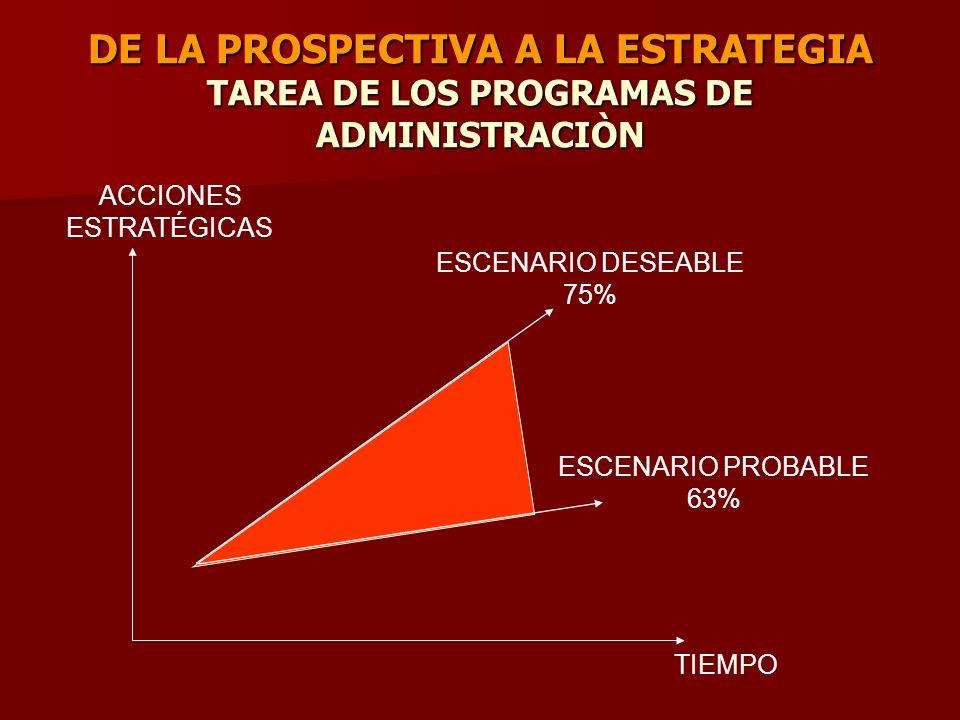 DE LA PROSPECTIVA A LA ESTRATEGIA TAREA DE LOS PROGRAMAS DE ADMINISTRACIÒN ESCENARIO DESEABLE 75% ESCENARIO PROBABLE 63% ACCIONES ESTRATÉGICAS TIEMPO