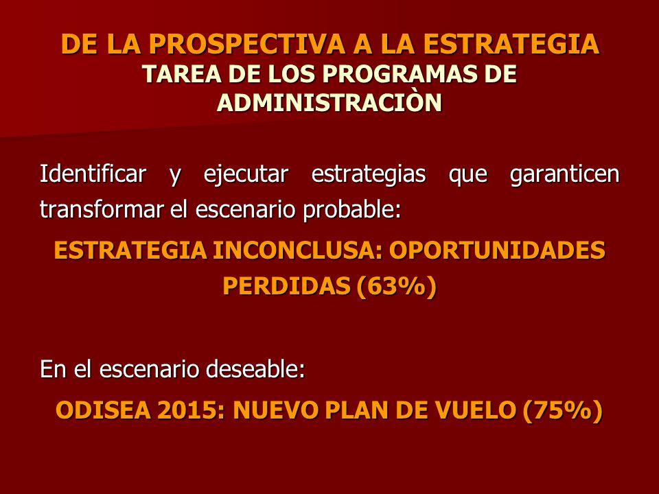 Identificar y ejecutar estrategias que garanticen transformar el escenario probable: ESTRATEGIA INCONCLUSA: OPORTUNIDADES PERDIDAS (63%) En el escenar