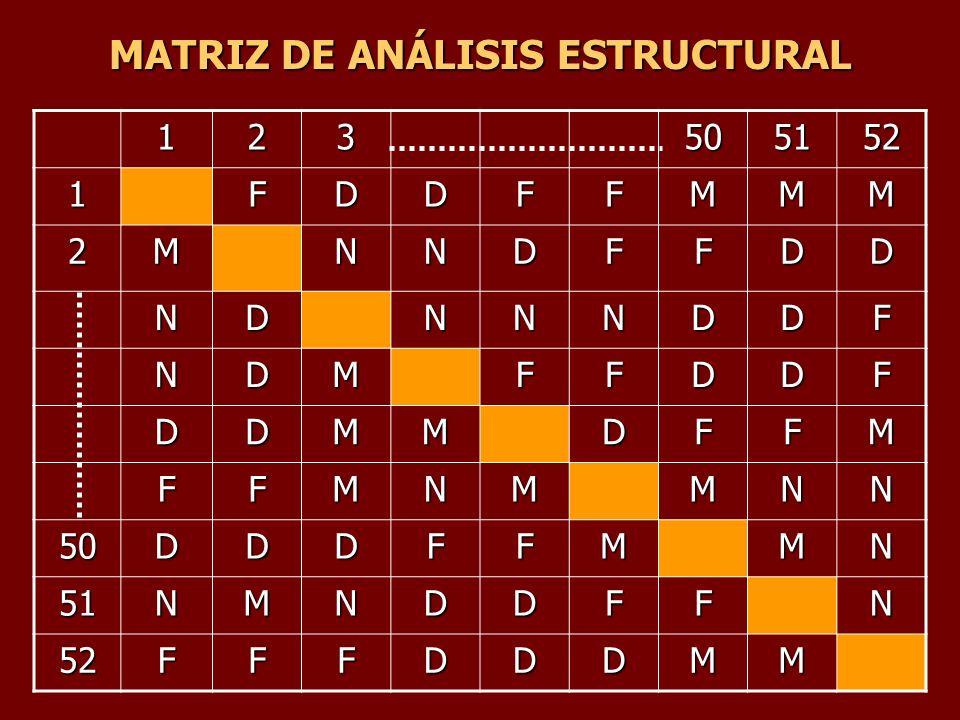 MATRIZ DE ANÁLISIS ESTRUCTURAL 123505152 1FDDFFMMM 2MNNDFFDD NDNNNDDF NDMFFDDF DDMMDFFM FFMNMMNN 50DDDFFMMN 51NMNDDFFN 52FFFDDDMM