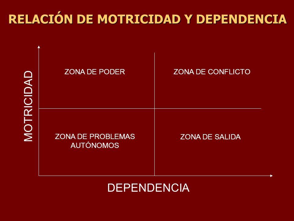 RELACIÓN DE MOTRICIDAD Y DEPENDENCIA DEPENDENCIA MOTRICIDAD ZONA DE PODER ZONA DE PROBLEMAS AUTÓNOMOS ZONA DE CONFLICTO ZONA DE SALIDA