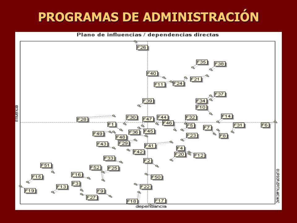 PROGRAMAS DE ADMINISTRACIÓN