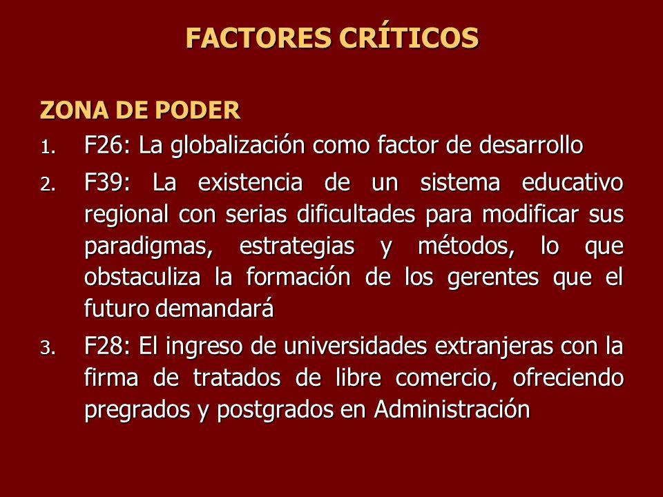 FACTORES CRÍTICOS ZONA DE PODER 1. F26: La globalización como factor de desarrollo 2. F39: La existencia de un sistema educativo regional con serias d