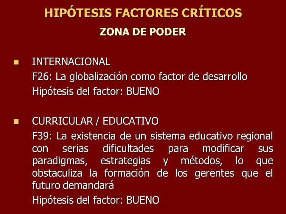 HIPÓTESIS FACTORES CRÍTICOS ZONA DE PODER INTERNACIONAL INTERNACIONAL F26: La globalización como factor de desarrollo Hipótesis del factor: BUENO CURR