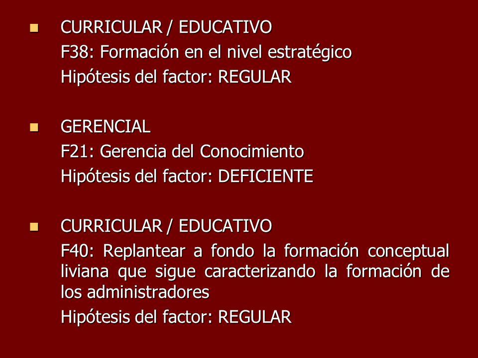 CURRICULAR / EDUCATIVO CURRICULAR / EDUCATIVO F38: Formación en el nivel estratégico Hipótesis del factor: REGULAR GERENCIAL GERENCIAL F21: Gerencia d
