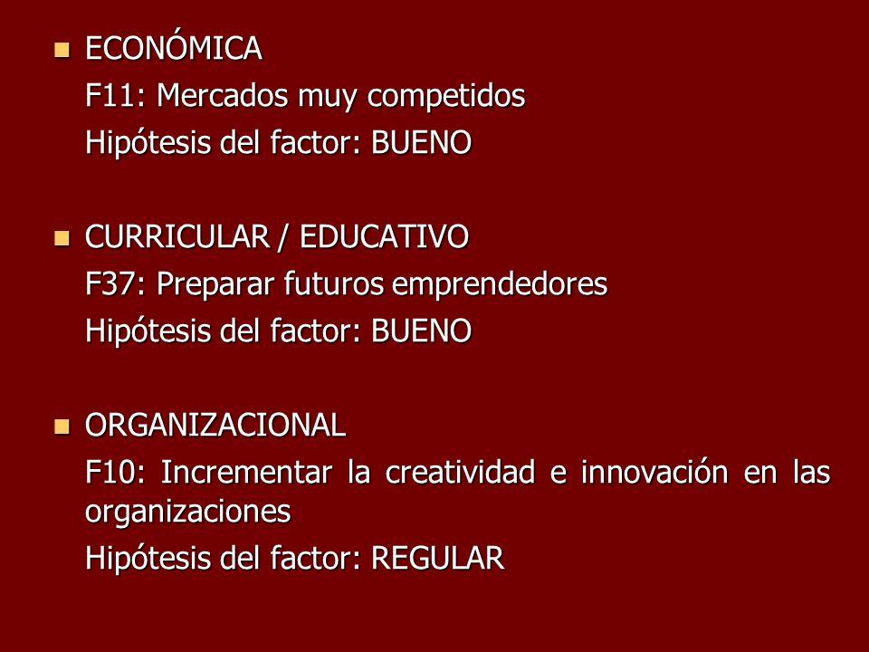 ECONÓMICA ECONÓMICA F11: Mercados muy competidos Hipótesis del factor: BUENO CURRICULAR / EDUCATIVO CURRICULAR / EDUCATIVO F37: Preparar futuros empre