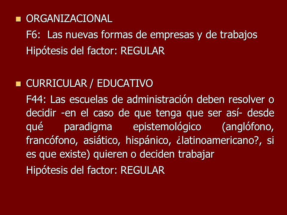 ORGANIZACIONAL ORGANIZACIONAL F6: Las nuevas formas de empresas y de trabajos Hipótesis del factor: REGULAR CURRICULAR / EDUCATIVO CURRICULAR / EDUCAT