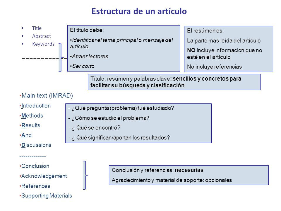 Estructura de un artículo Title Abstract Keywords -------------- Título, resúmen y palabras clave: sencillos y concretos para facilitar su búsqueda y clasificación Main text (IMRAD) Introduction Methods Results And Discussions ------------- Conclusion Acknowledgement References Supporting Materials - ¿Qué pregunta (problema) fué estudiado.