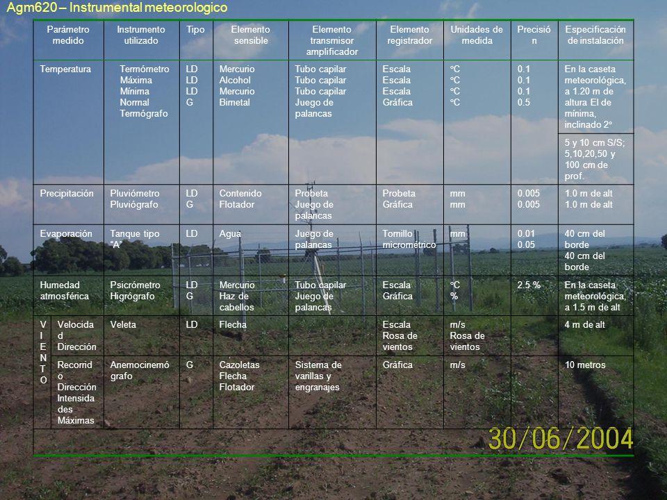 Parámetro medido Instrumento utilizado TipoElemento sensible Elemento transmisor amplificador Elemento registrador Unidades de medida Precisió n Espec