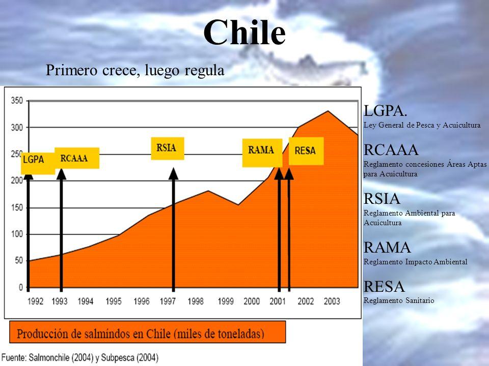 Chile Primero crece, luego regula LGPA. Ley General de Pesca y Acuicultura RCAAA Reglamento concesiones Áreas Aptas para Acuicultura RSIA Reglamento A