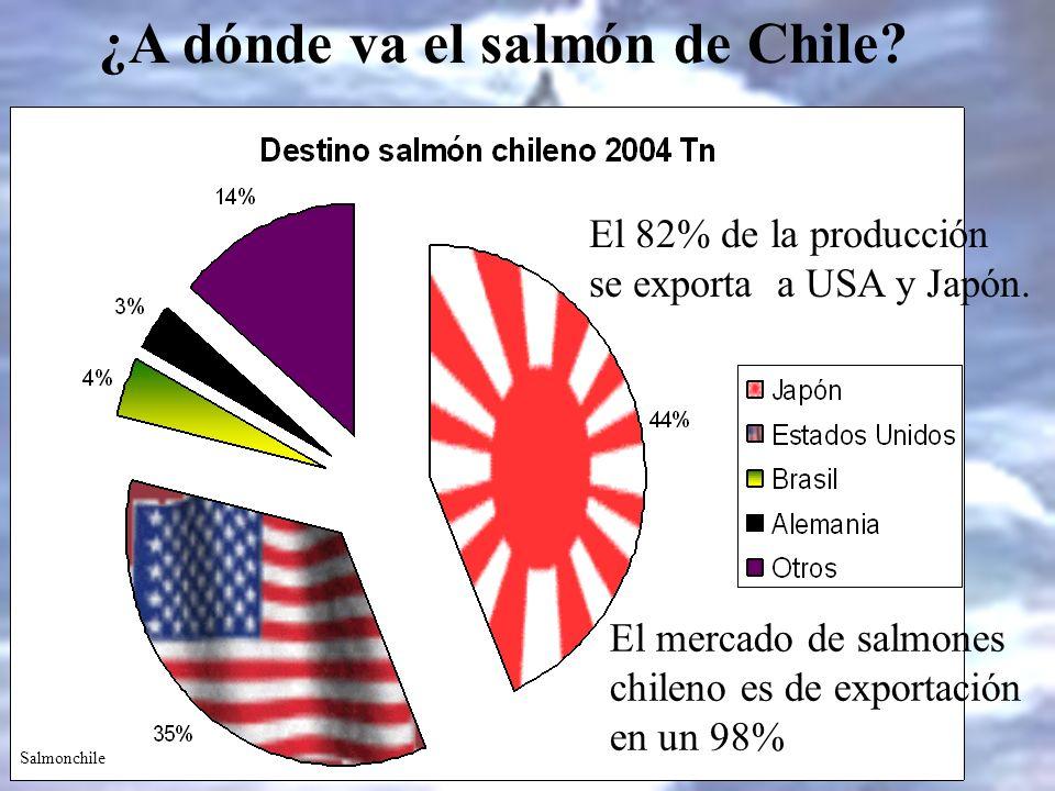 ¿A dónde va el salmón de Chile? El mercado de salmones chileno es de exportación en un 98% El 82% de la producción se exporta a USA y Japón. Salmonchi