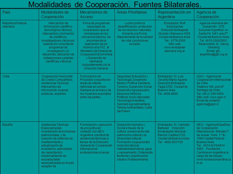 PaísModalidades de Cooperación Mecanismos de AccesoÁreas PrioritariasRepresentación en Argentina Agencia de Cooperación.