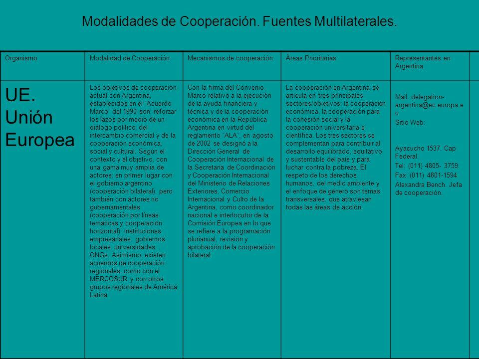 OrganismoModalidad de CooperaciónMecanismos de cooperaciónÁreas PrioritariasRepresentantes en Argentina.