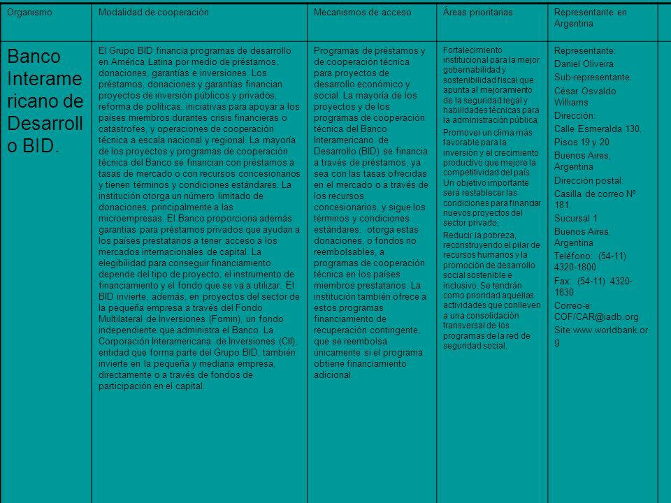 OrganismoModalidad de cooperaciónMecanismos de accesoÁreas prioritariasRepresentante en Argentina Banco Interame ricano de Desarroll o BID.