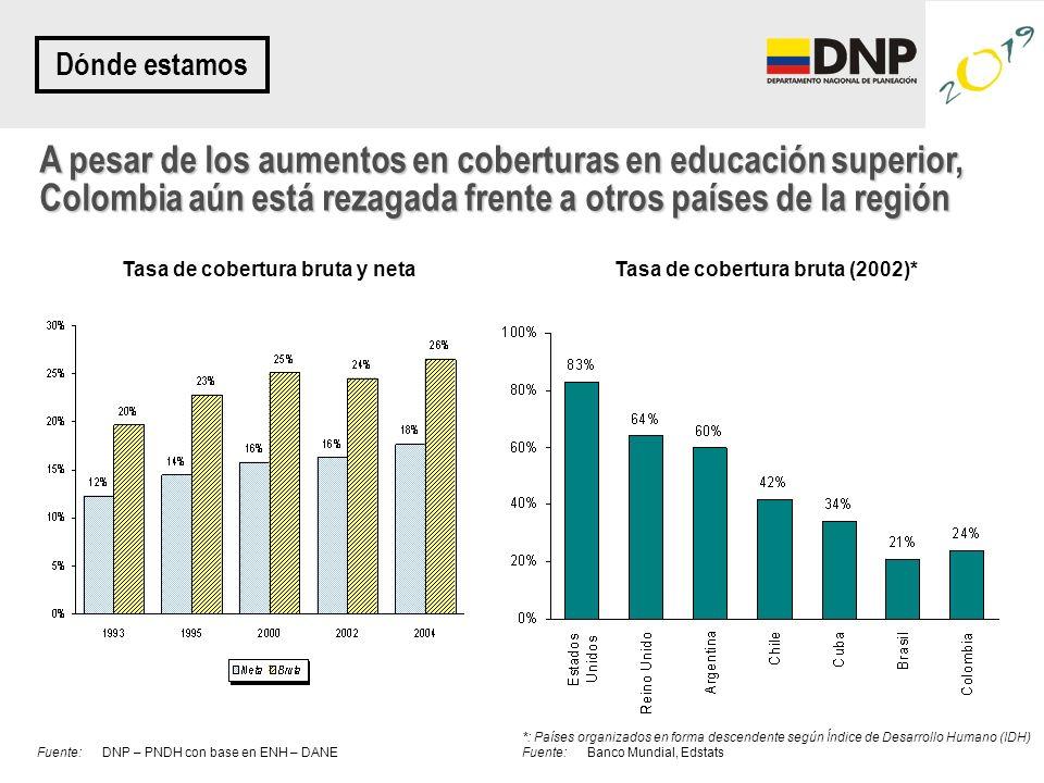 A pesar de los aumentos en coberturas en educación superior, Colombia aún está rezagada frente a otros países de la región Tasa de cobertura bruta y n