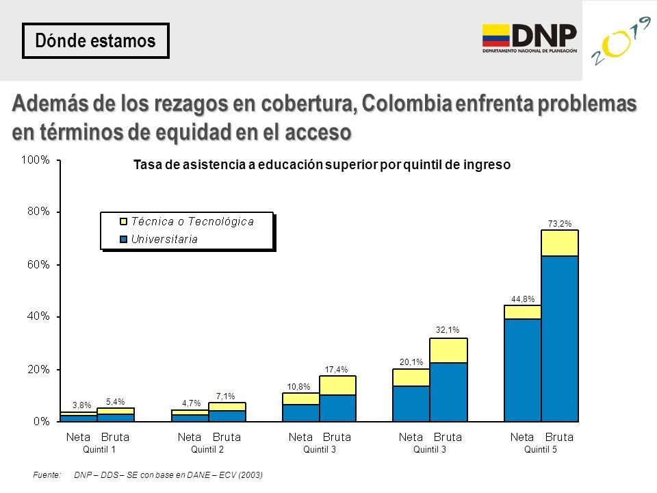 Quintil 1Quintil 2Quintil 3 Quintil 5 3,8% 5,4% 4,7% 7,1% 10,8% 17,4% 20,1% 32,1% 44,8% 73,2% Fuente:DNP – DDS – SE con base en DANE – ECV (2003) Tasa de asistencia a educación superior por quintil de ingreso Además de los rezagos en cobertura, Colombia enfrenta problemas en términos de equidad en el acceso