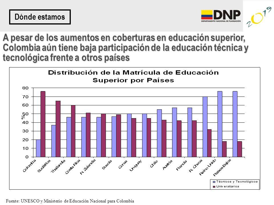 A pesar de los aumentos en coberturas en educación superior, Colombia aún tiene baja participación de la educación técnica y tecnológica frente a otros países Dónde estamos Fuente: UNESCO y Ministerio de Educación Nacional para Colombia